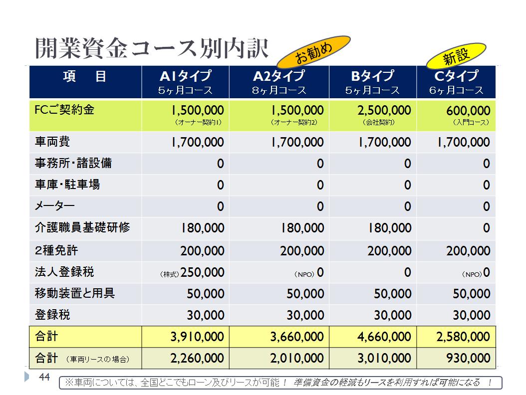 介護保険タクシーコース別内訳